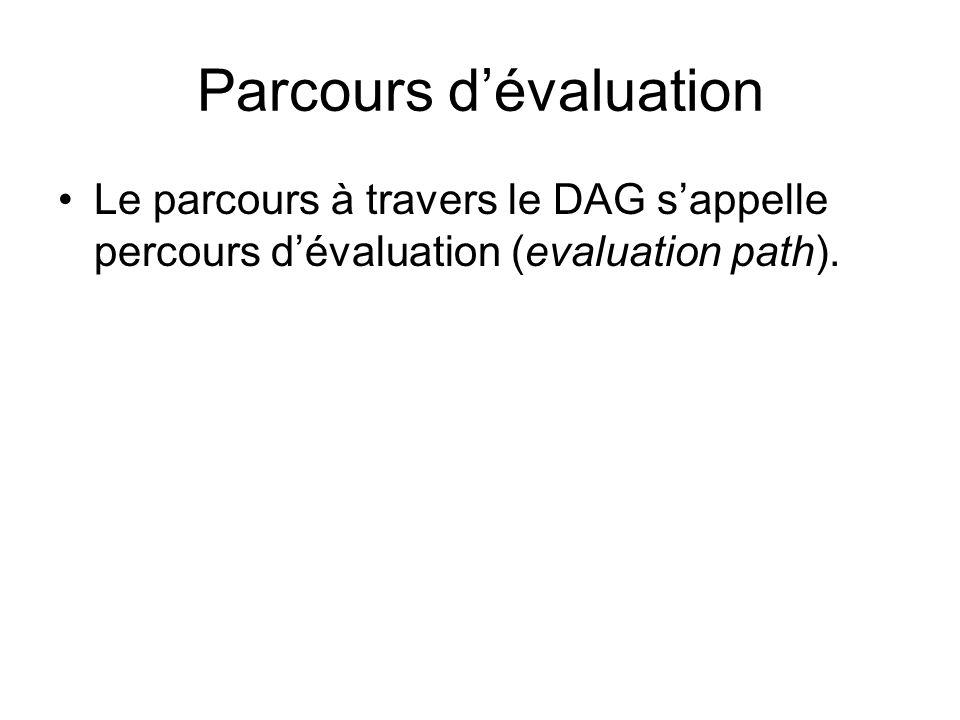 Parcours d'évaluation