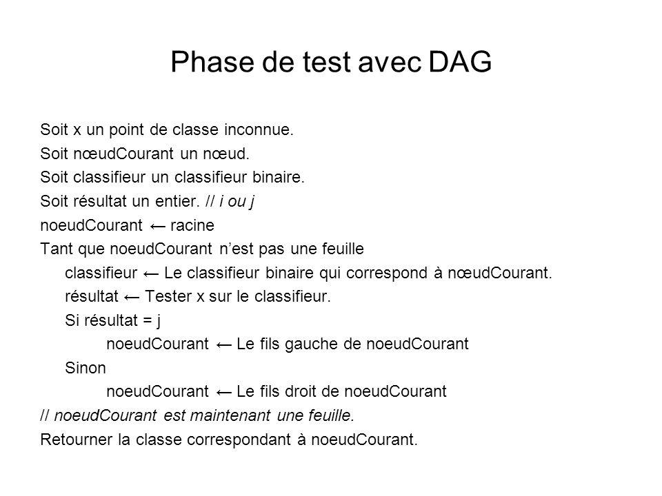 Phase de test avec DAG Soit x un point de classe inconnue.