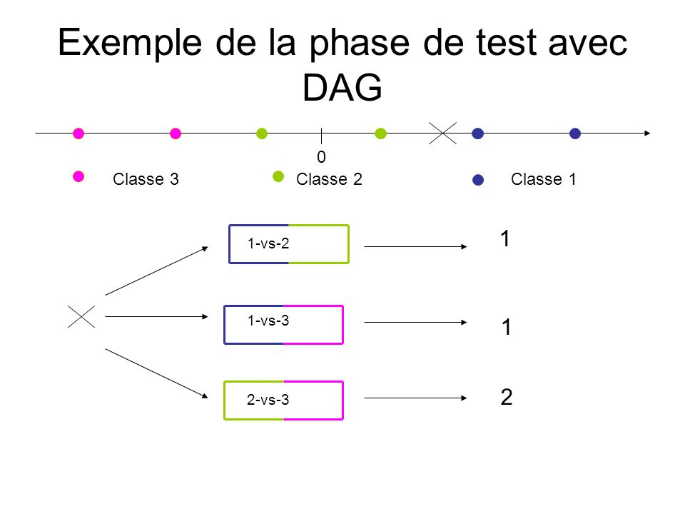 Exemple de la phase de test avec DAG
