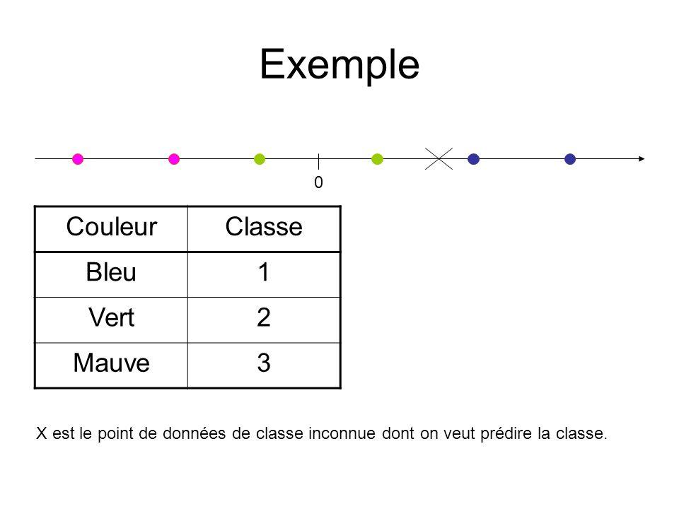 Exemple Couleur Classe Bleu 1 Vert 2 Mauve 3