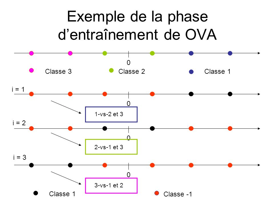 Exemple de la phase d'entraînement de OVA