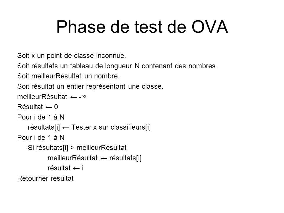 Phase de test de OVA Soit x un point de classe inconnue.