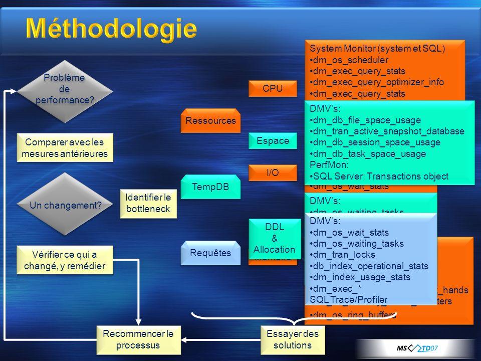 Méthodologie System Monitor (system et SQL) dm_os_scheduler