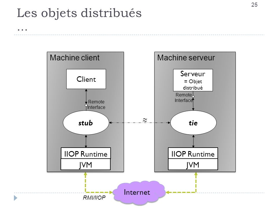 Les objets distribués … RMI-IIOP