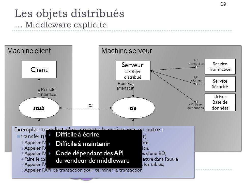Les objets distribués … Middleware explicite