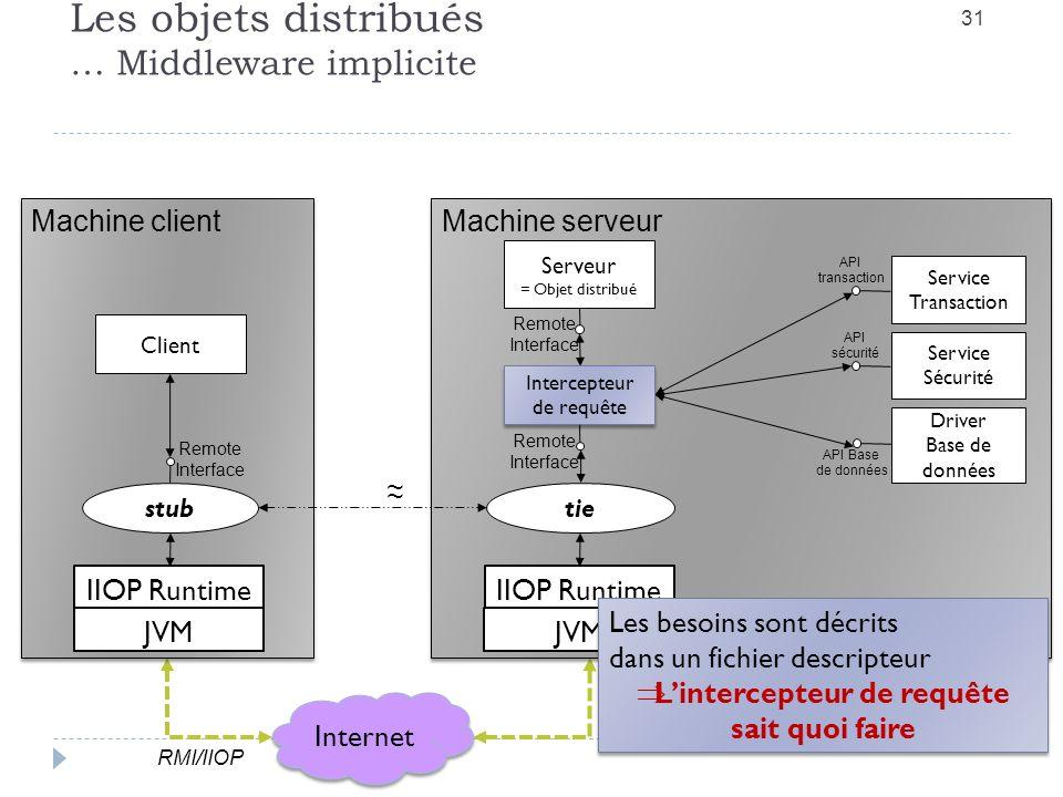Les objets distribués … Middleware implicite