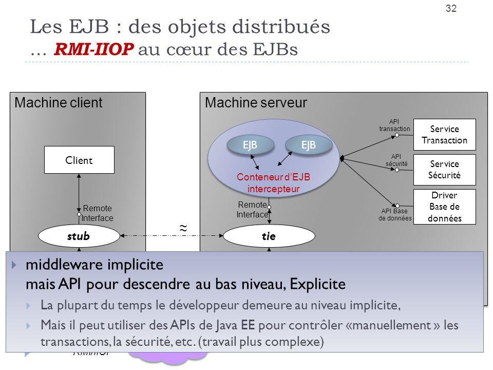 Les EJB : des objets distribués … RMI-IIOP au cœur des EJBs