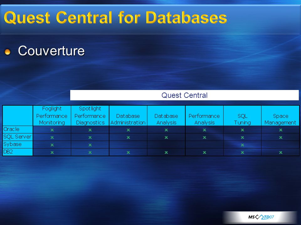 Quest Central for Databases