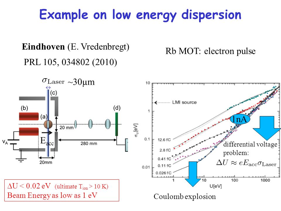 Example on low energy dispersion