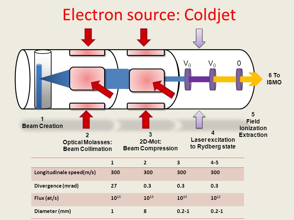 Electron source: Coldjet