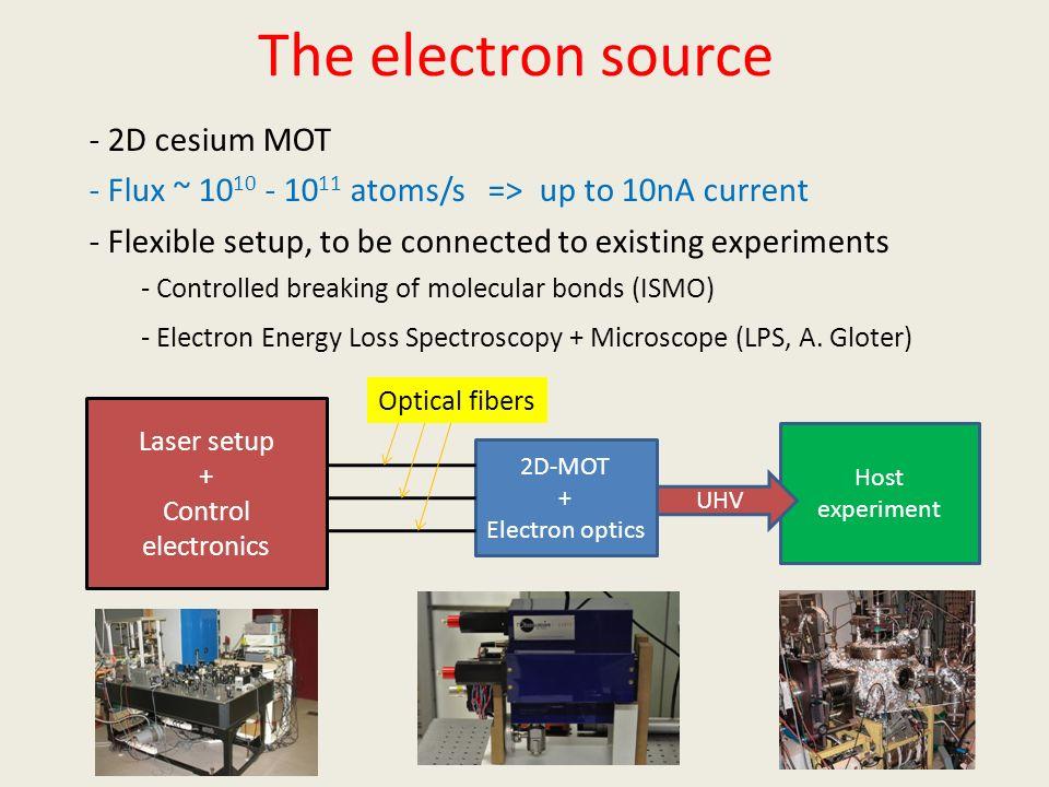 The electron source - 2D cesium MOT