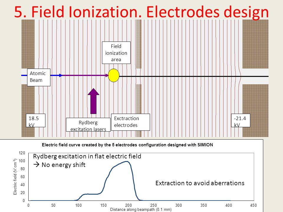 5. Field Ionization. Electrodes design