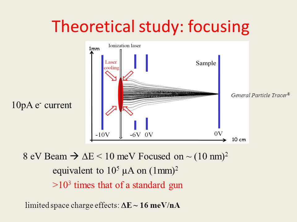 Theoretical study: focusing