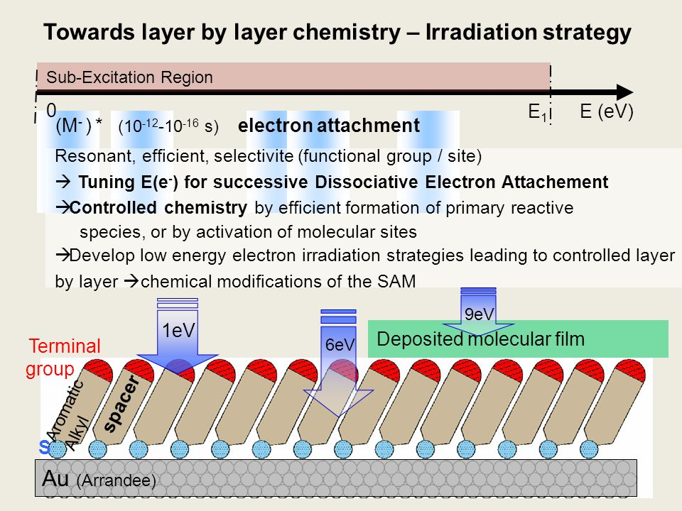 Towards layer by layer chemistry – Irradiation strategy