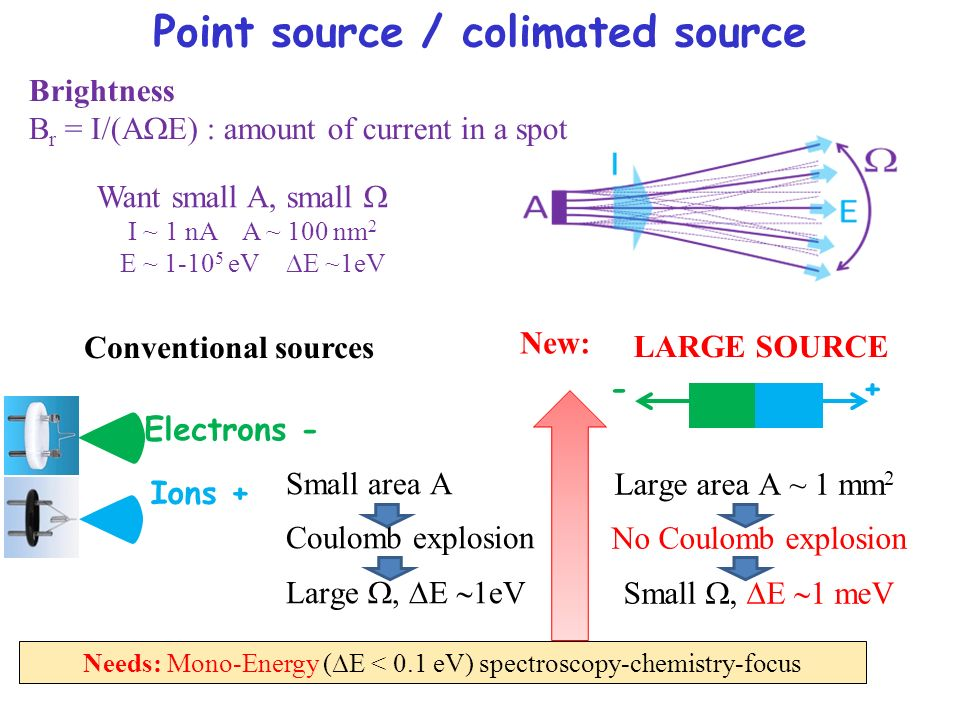 Point source / colimated source