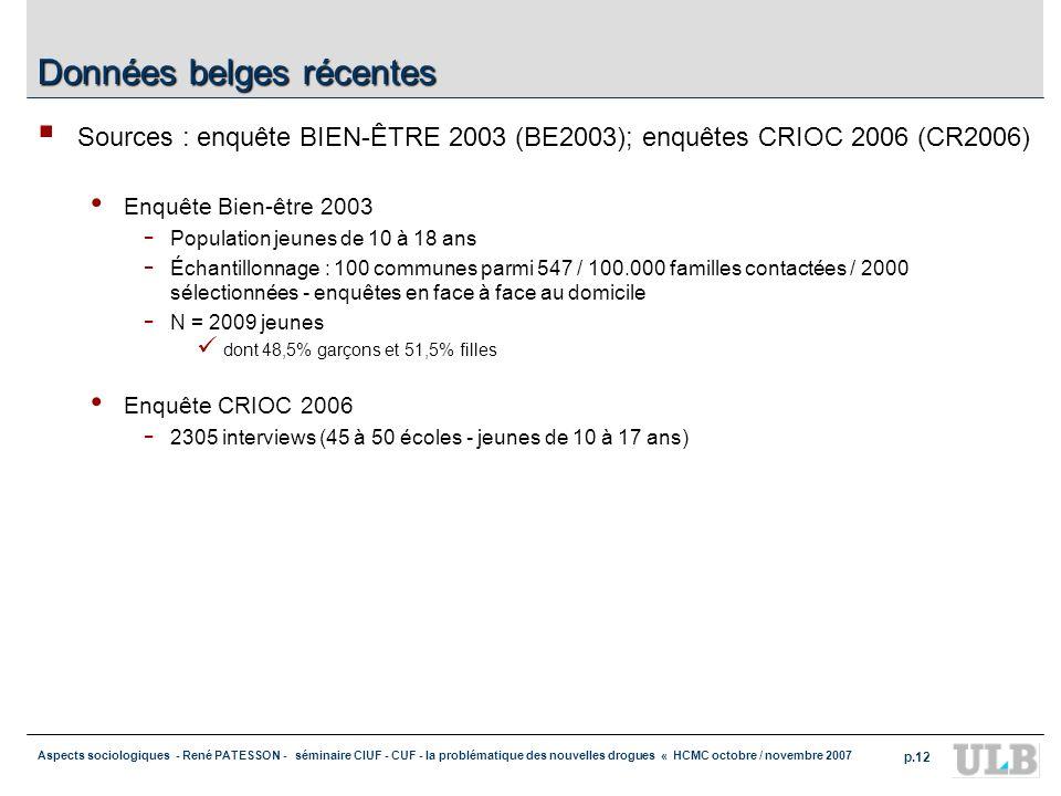 Données belges récentes