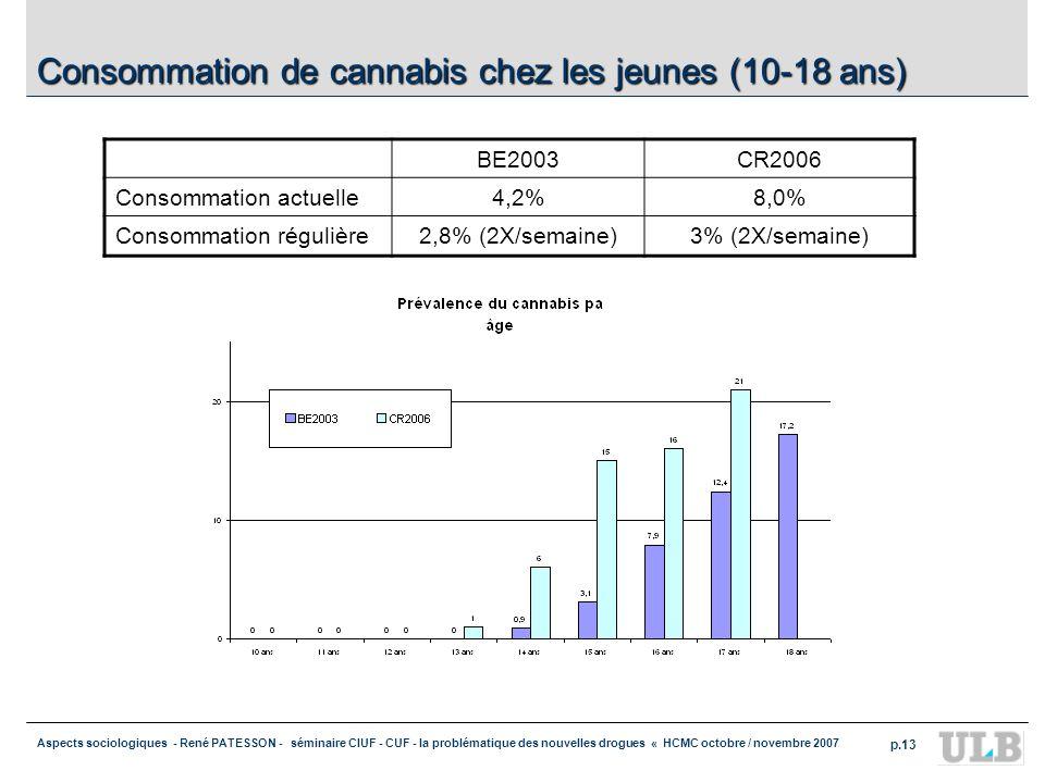 Consommation de cannabis chez les jeunes (10-18 ans)
