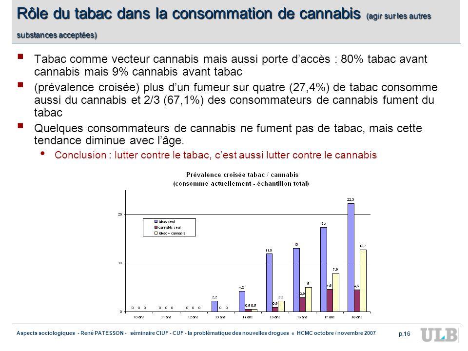 Rôle du tabac dans la consommation de cannabis (agir sur les autres substances acceptées)