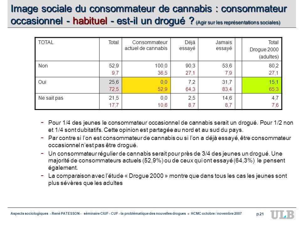 Image sociale du consommateur de cannabis : consommateur occasionnel - habituel - est-il un drogué (Agir sur les représentations sociales)