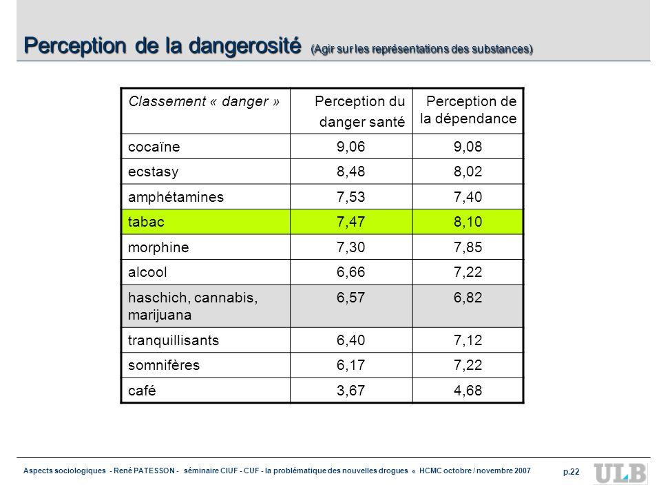 Perception de la dangerosité (Agir sur les représentations des substances)
