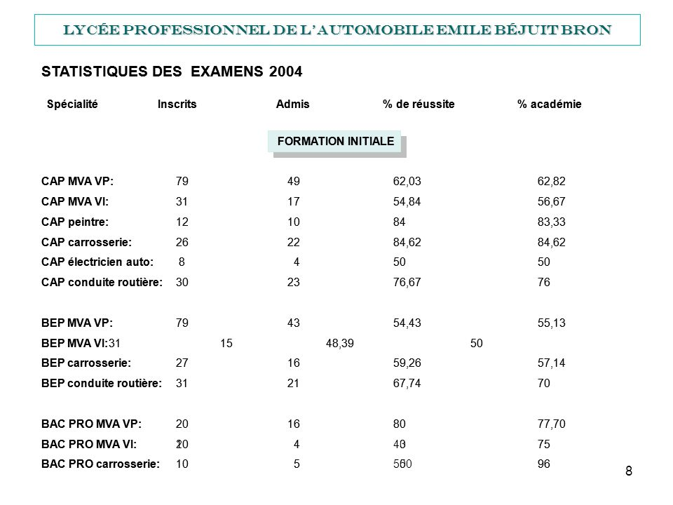 STATISTIQUES DES EXAMENS 2004 STATISTIQUES DES EXAMENS 2004