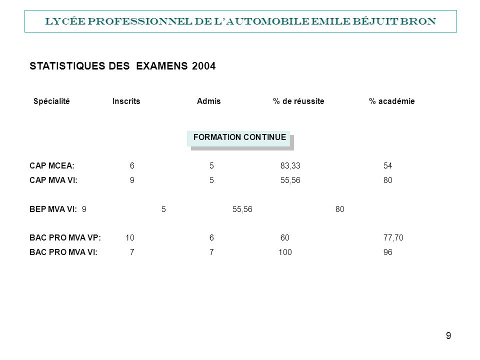 Lycée Professionnel de l'automobile Emile Béjuit BRON
