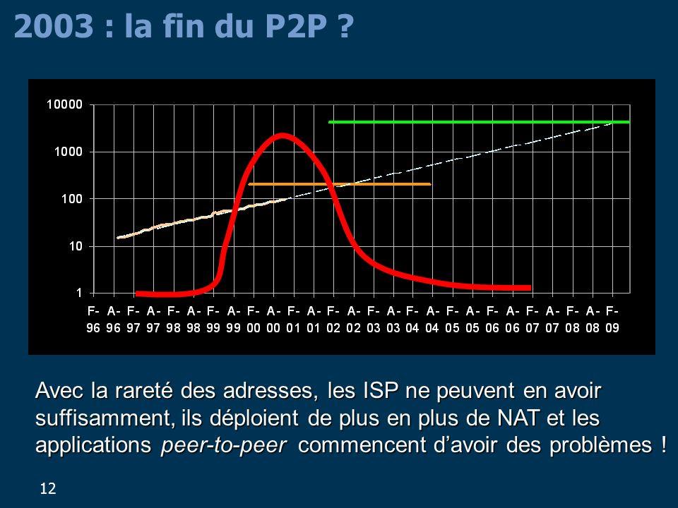 2003 : la fin du P2P
