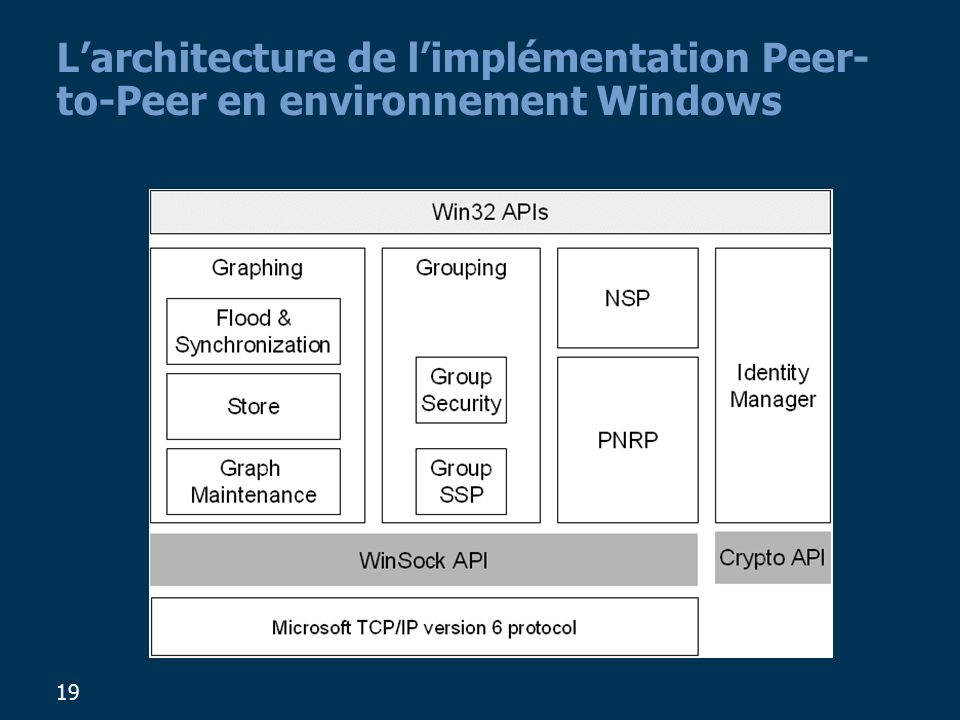L'architecture de l'implémentation Peer-to-Peer en environnement Windows