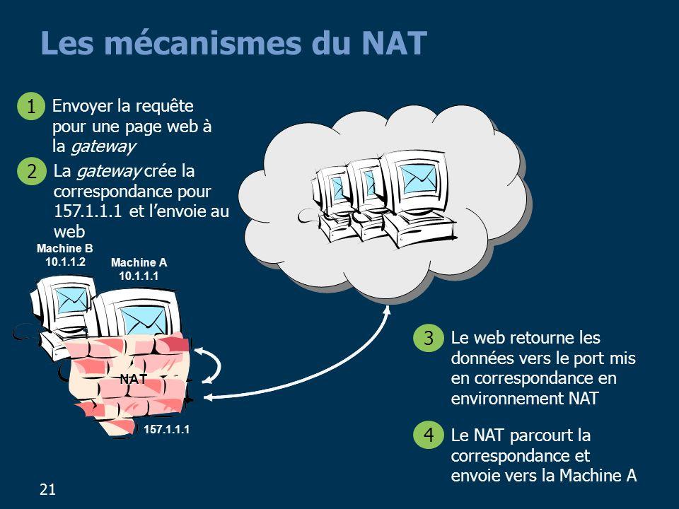 Les mécanismes du NAT Envoyer la requête pour une page web à la gateway. 1. La gateway crée la correspondance pour 157.1.1.1 et l'envoie au web.