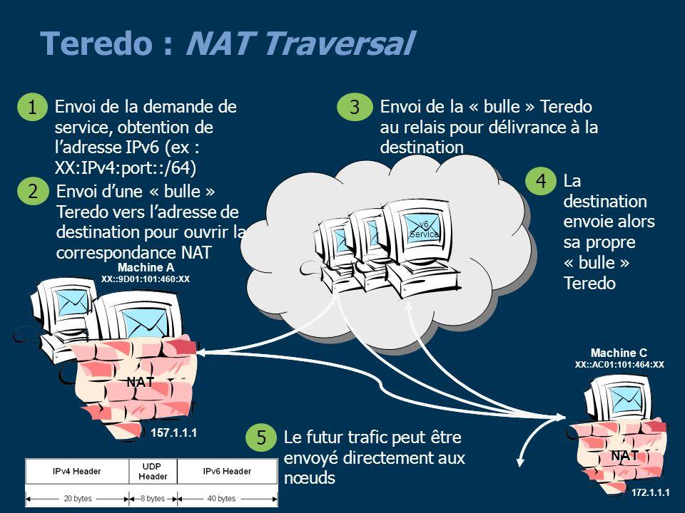 Teredo : NAT Traversal Envoi de la demande de service, obtention de l'adresse IPv6 (ex : XX:IPv4:port::/64)