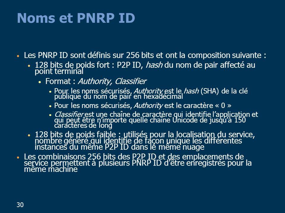 Noms et PNRP ID Les PNRP ID sont définis sur 256 bits et ont la composition suivante :