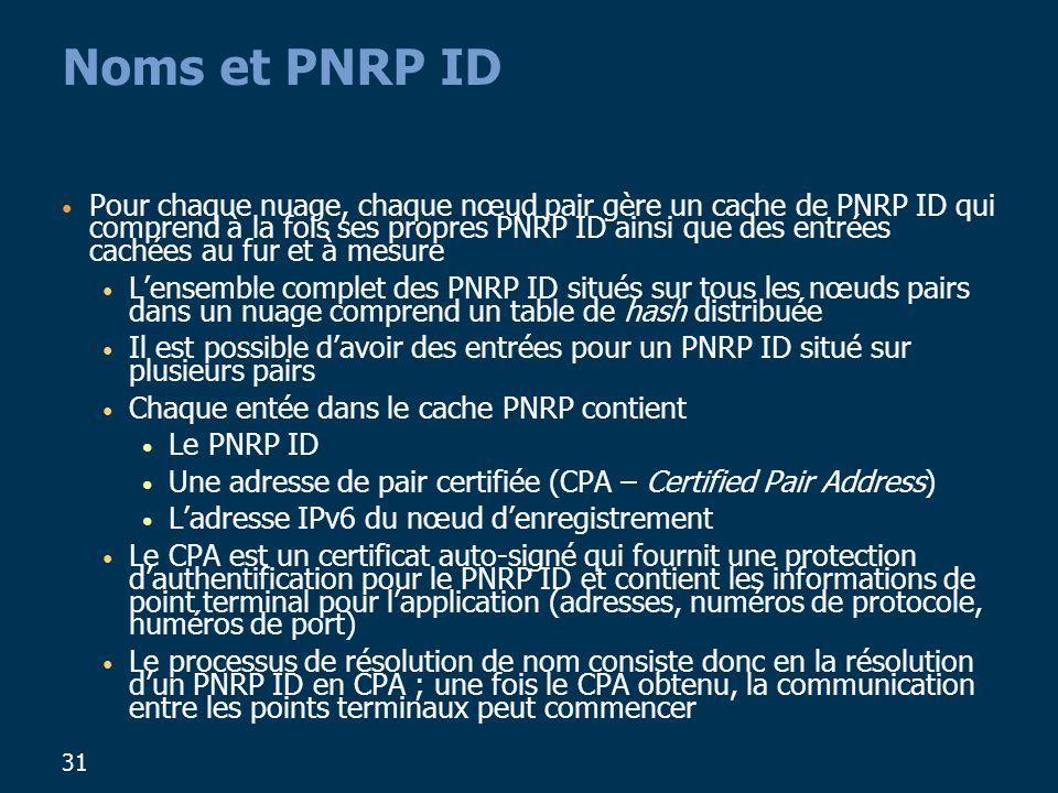 Noms et PNRP ID