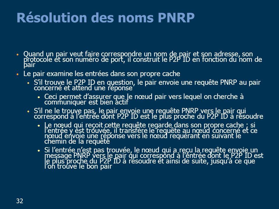 Résolution des noms PNRP