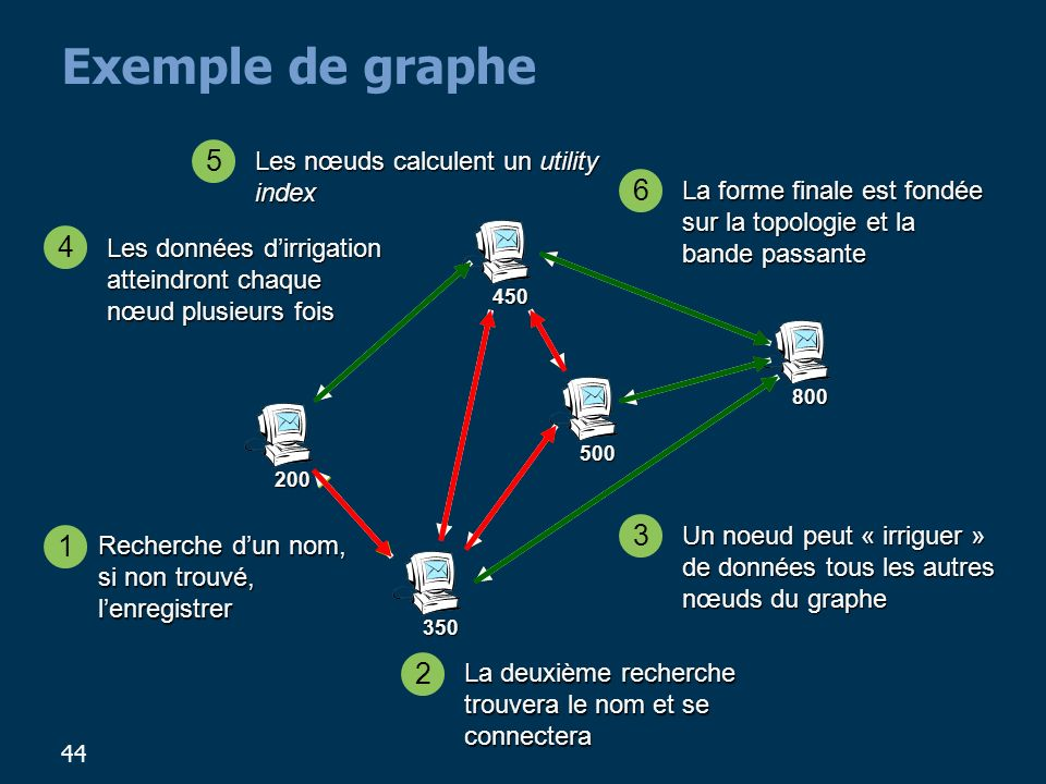 Exemple de graphe 5 6 4 3 1 2 Les nœuds calculent un utility index