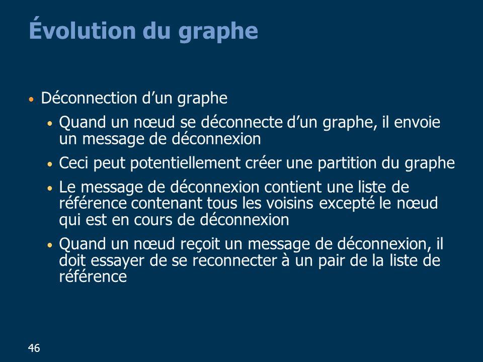 Évolution du graphe Déconnection d'un graphe