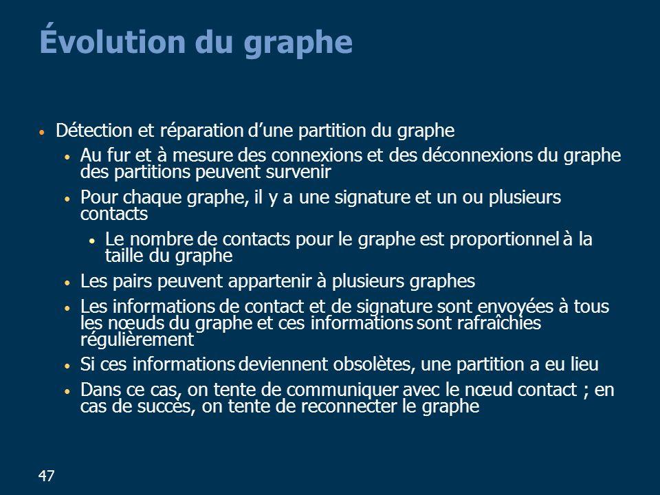 Évolution du graphe Détection et réparation d'une partition du graphe