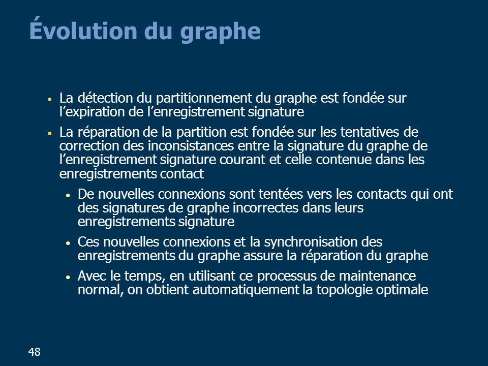 Évolution du graphe La détection du partitionnement du graphe est fondée sur l'expiration de l'enregistrement signature.