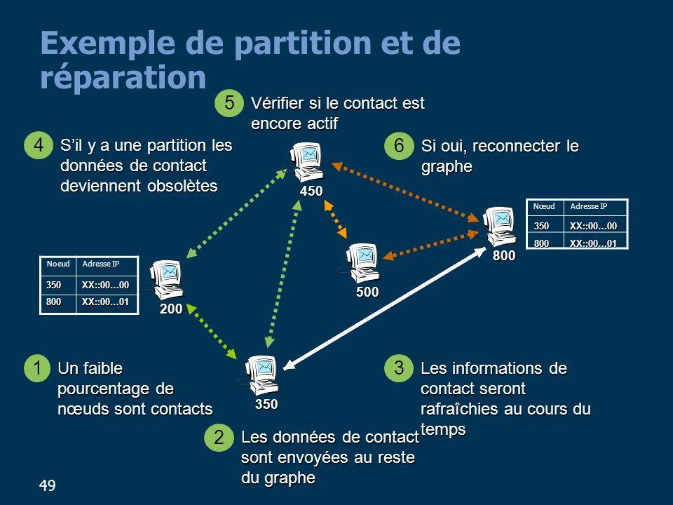 Exemple de partition et de réparation
