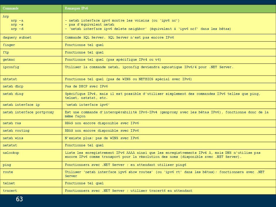 Commande Remarques IPv6. Arp arp –a arp –s arp -d.