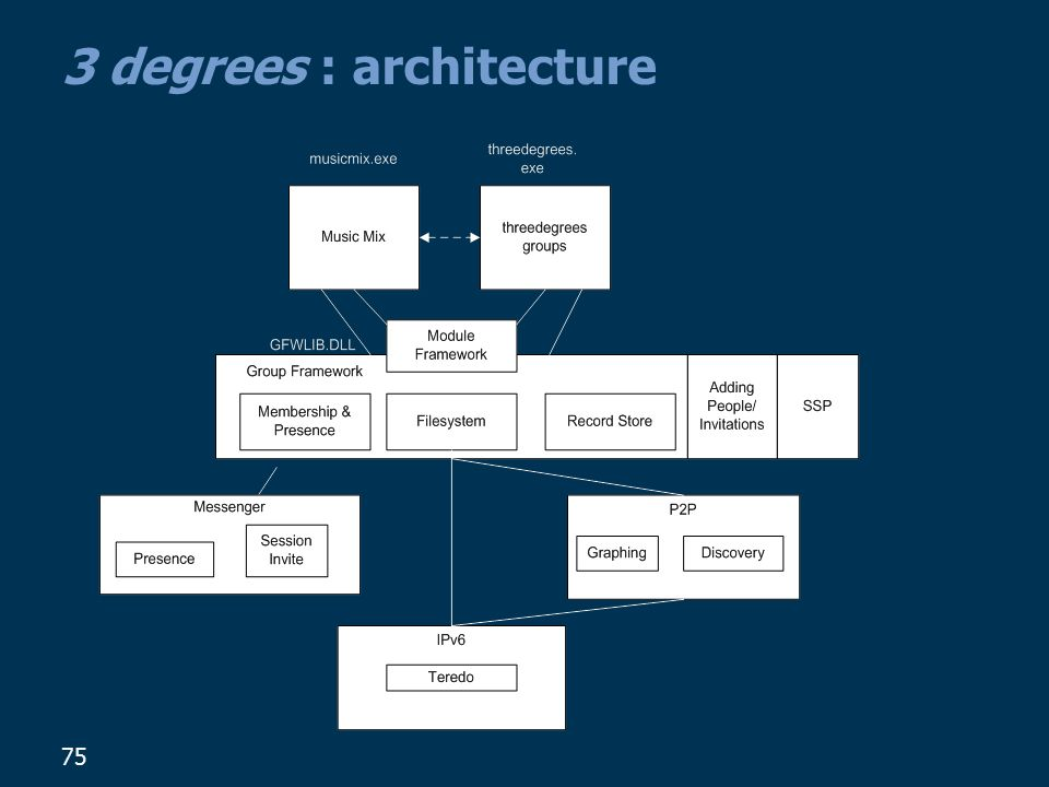 3 degrees : architecture