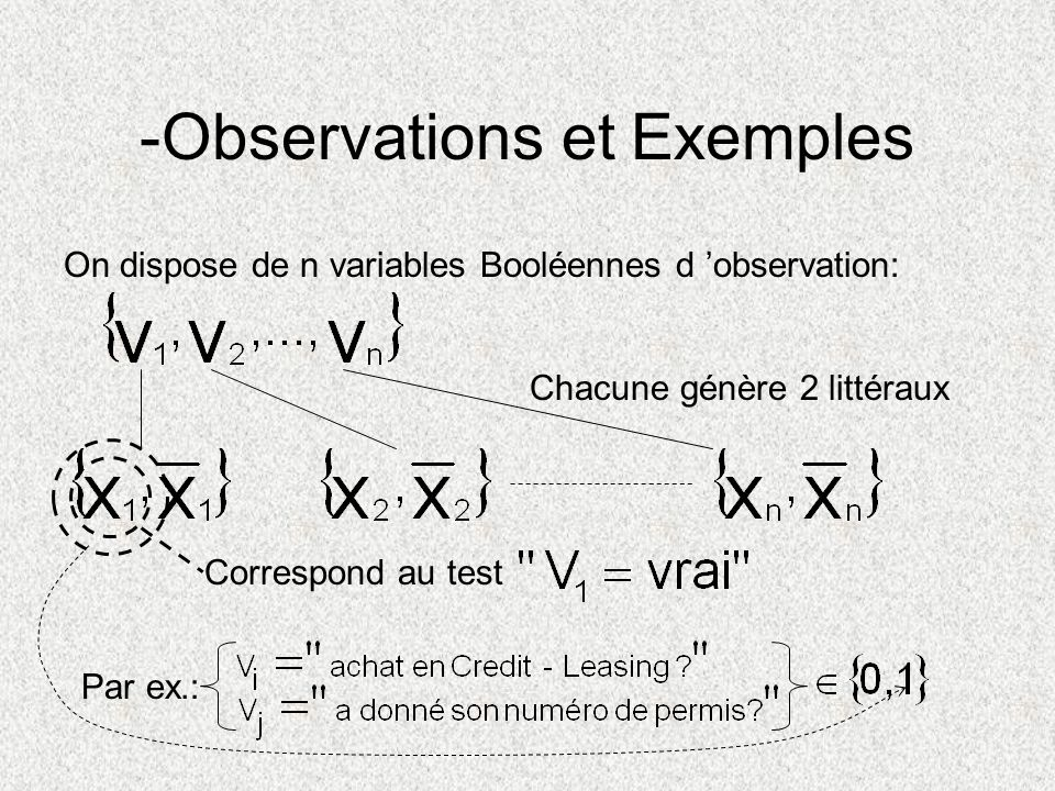-Observations et Exemples