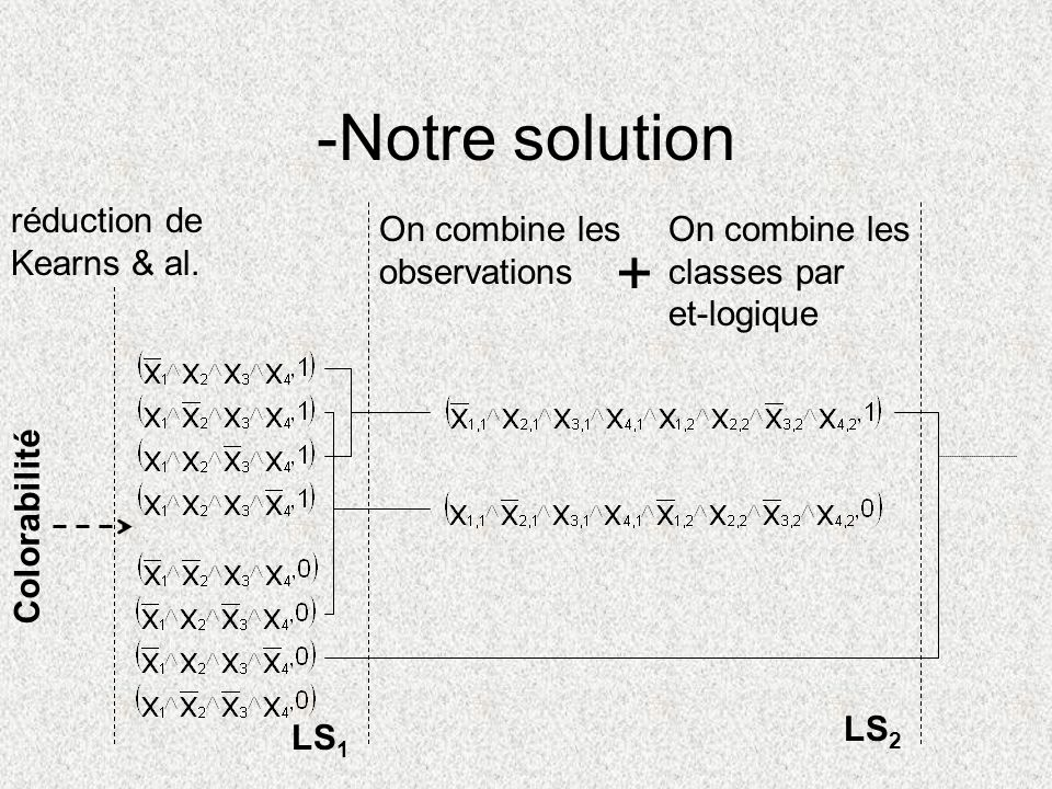 -Notre solution + réduction de Kearns & al. On combine les
