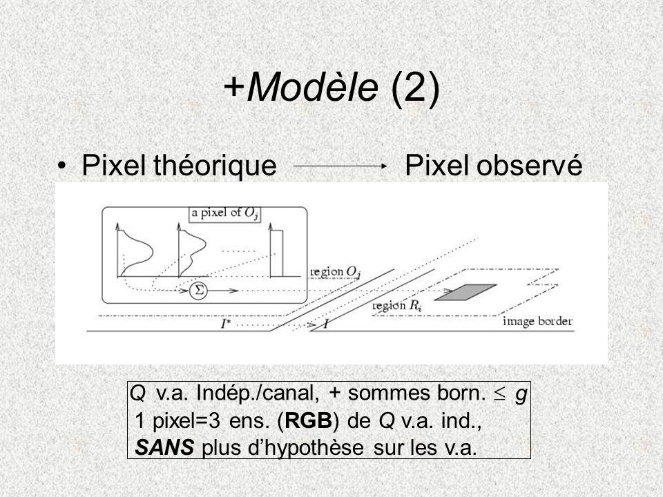 +Modèle (2) Pixel théorique Pixel observé Q g