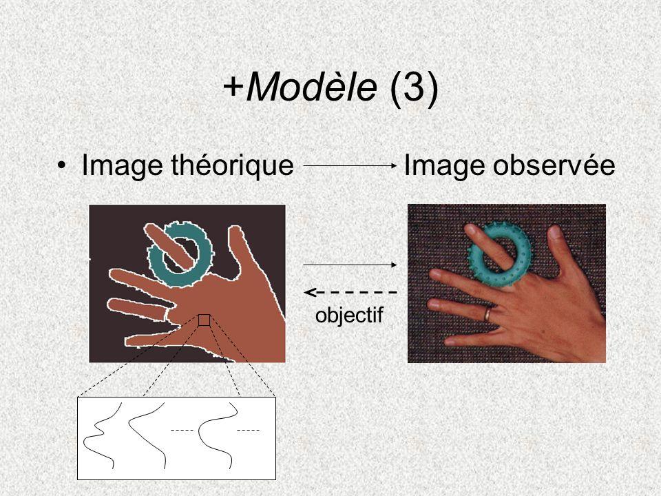 +Modèle (3) Image théorique Image observée objectif