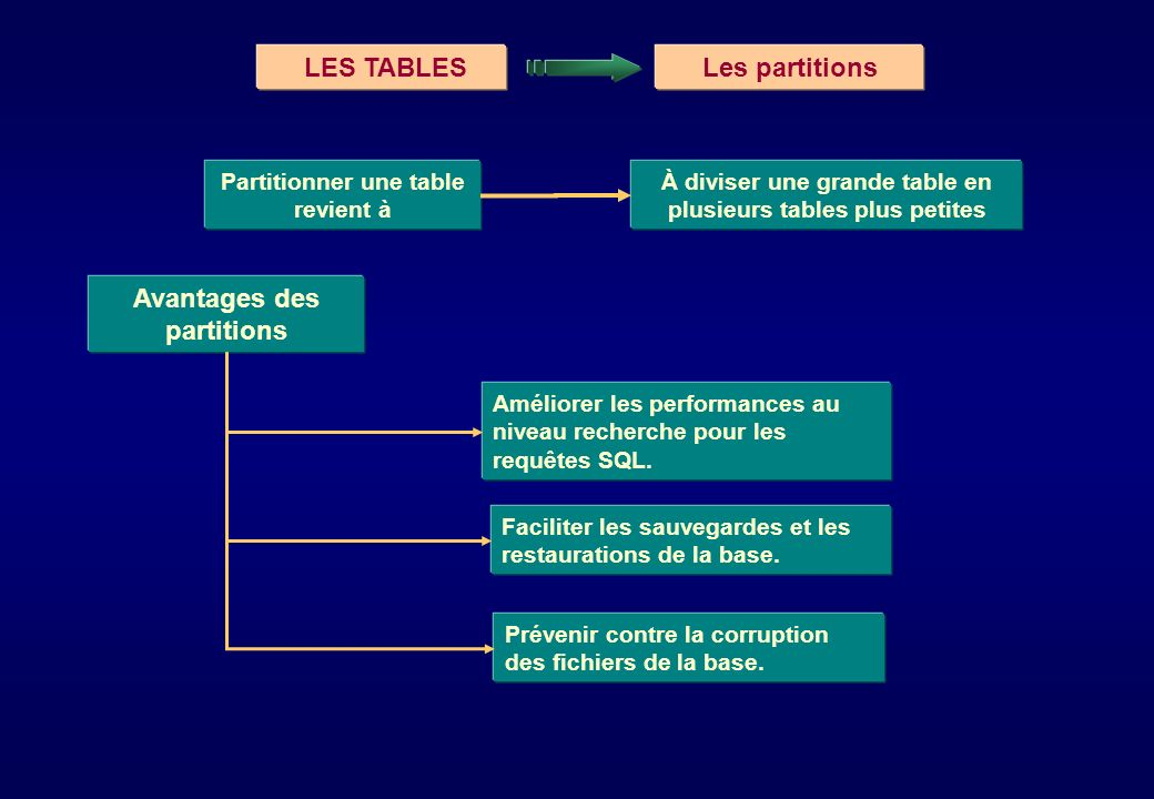 LES TABLES Les partitions Avantages des partitions