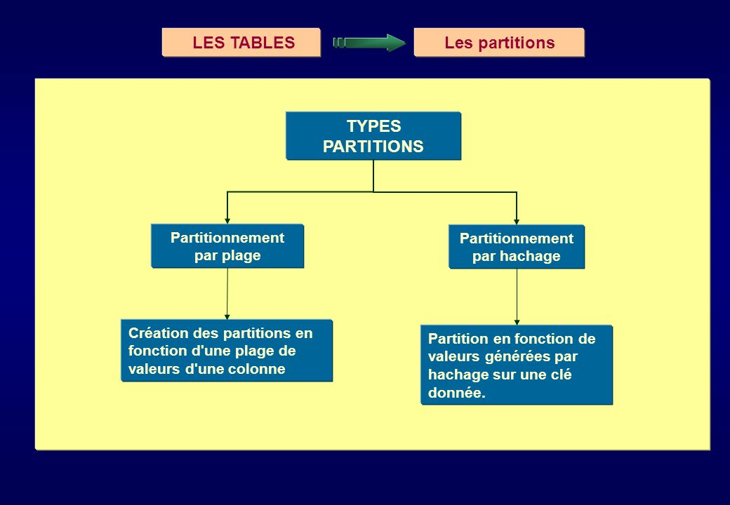 LES TABLES Les partitions TYPES PARTITIONS