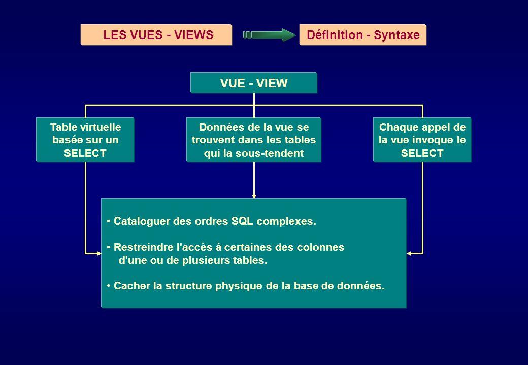 LES VUES - VIEWS Définition - Syntaxe VUE - VIEW