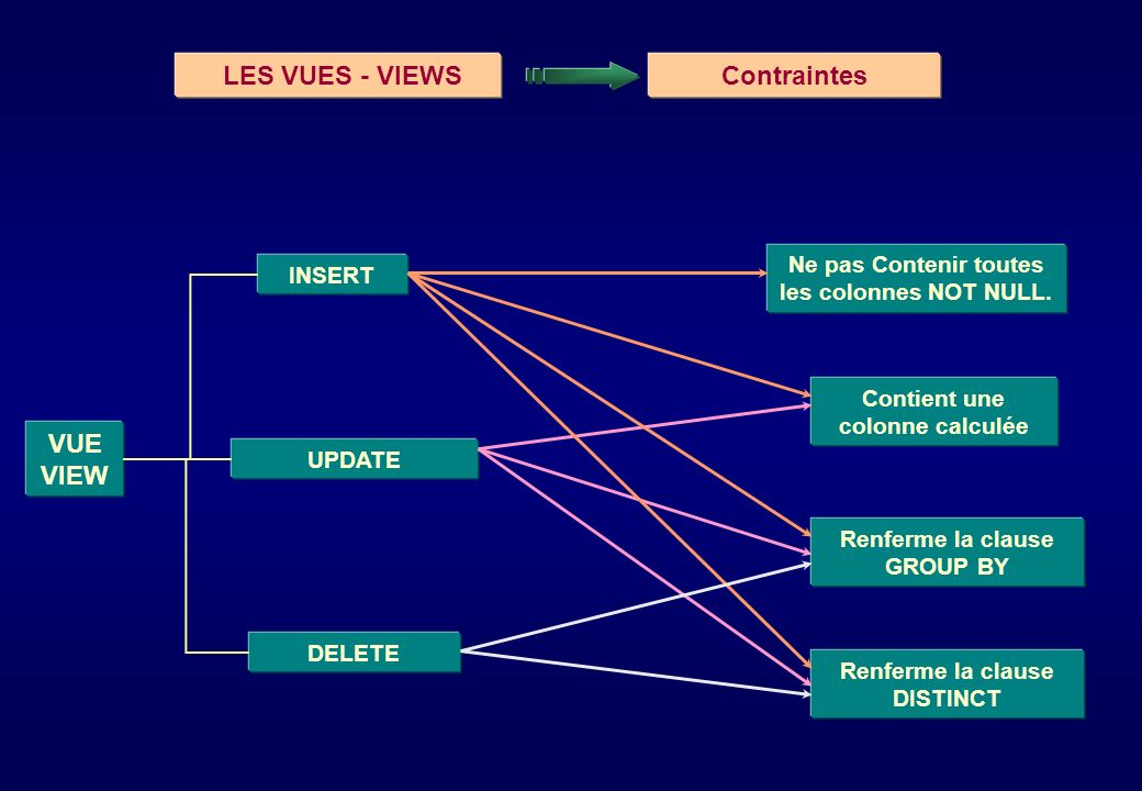 LES VUES - VIEWS Contraintes VUE VIEW