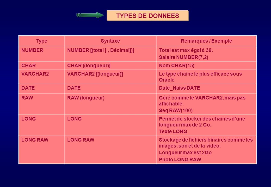 TYPES DE DONNEES Type Syntaxe Remarques / Exemple NUMBER