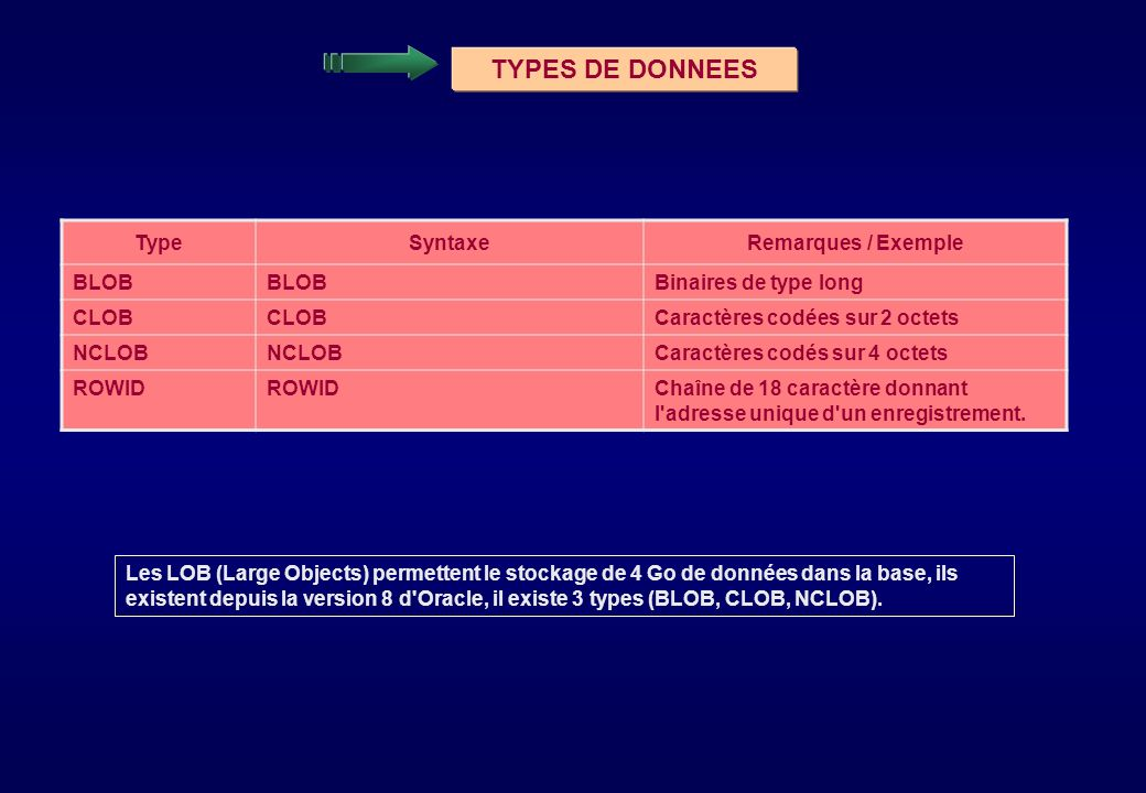 TYPES DE DONNEES Type Syntaxe Remarques / Exemple BLOB